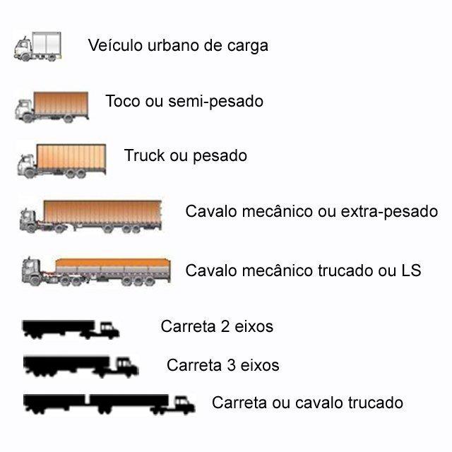 Tamanho de carretas e caminhões capacidade e categorias