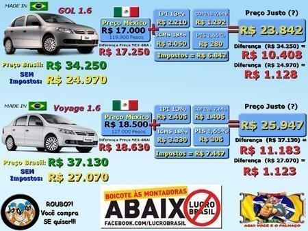 Preço de carro no Brasil e no México