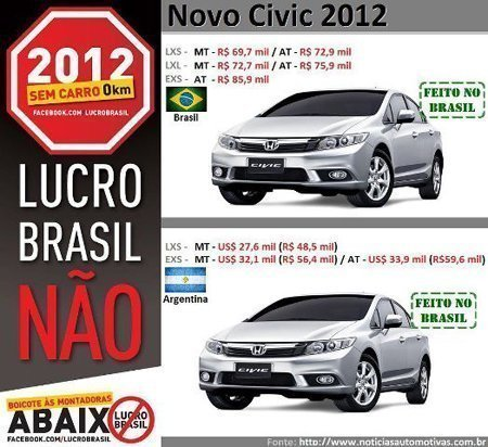 Preços de carros no Brasil