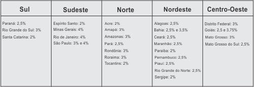 Lista dos valores das alíquotas
